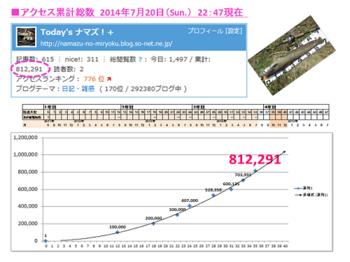 20140722アクセス累計 .png